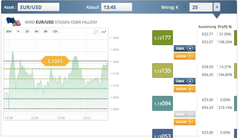 TR Binary Options Ladder Optionen